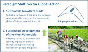 Vote for the Paradigm Shift: Liner Sector Global Action
